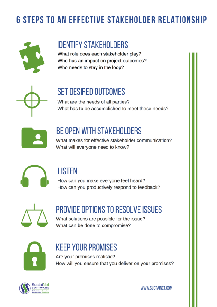 6 Steps to an Effective Stakeholder Relationship - SustaiNet