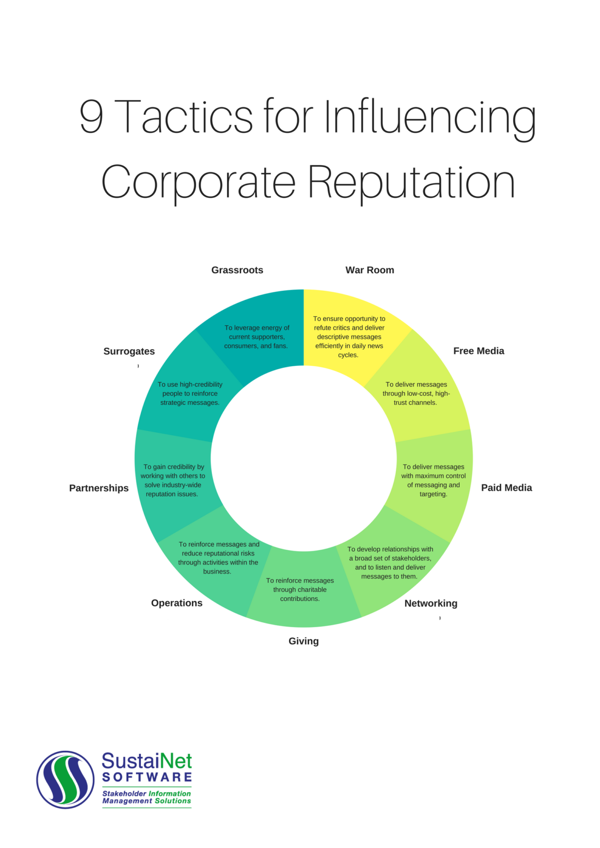 9 Tactics for Influencing Corporate Reputation