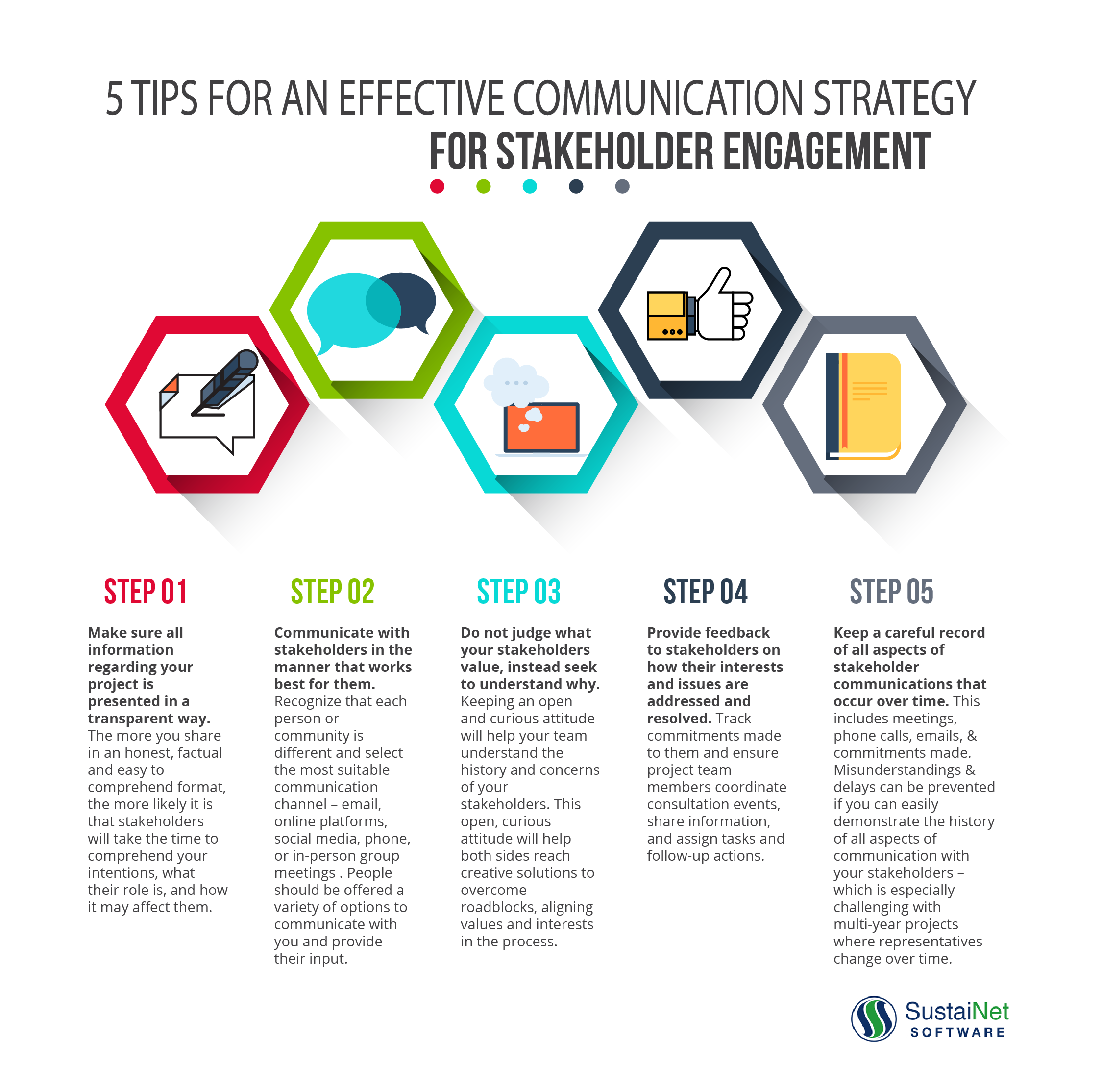 Communication Strategy for Stakeholder Engagement - SustaiNet